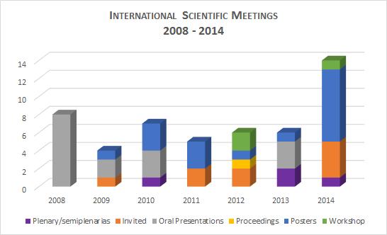 Meetings_scient_internac_año