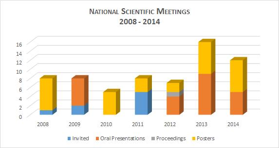 meetings_scient_nac_año