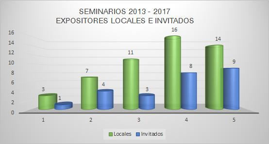 Seminarios_loc_inv_2013_2017